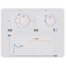 Antena Logarítmica BIII/UHF