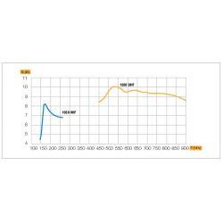 Antenne logarithmique BIII / UHF