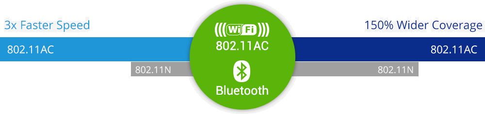 Conectividad: WLAN 802.11AC + BT